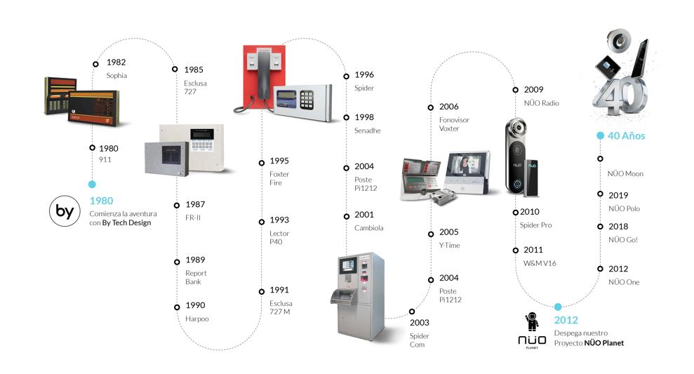 esquema timeline evolución NÜO Planet_productos