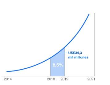 Grafico de incremento
